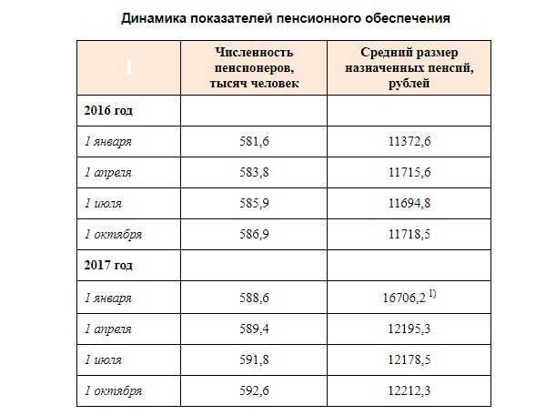 100 тыс. омских пожилых людей продолжают работать